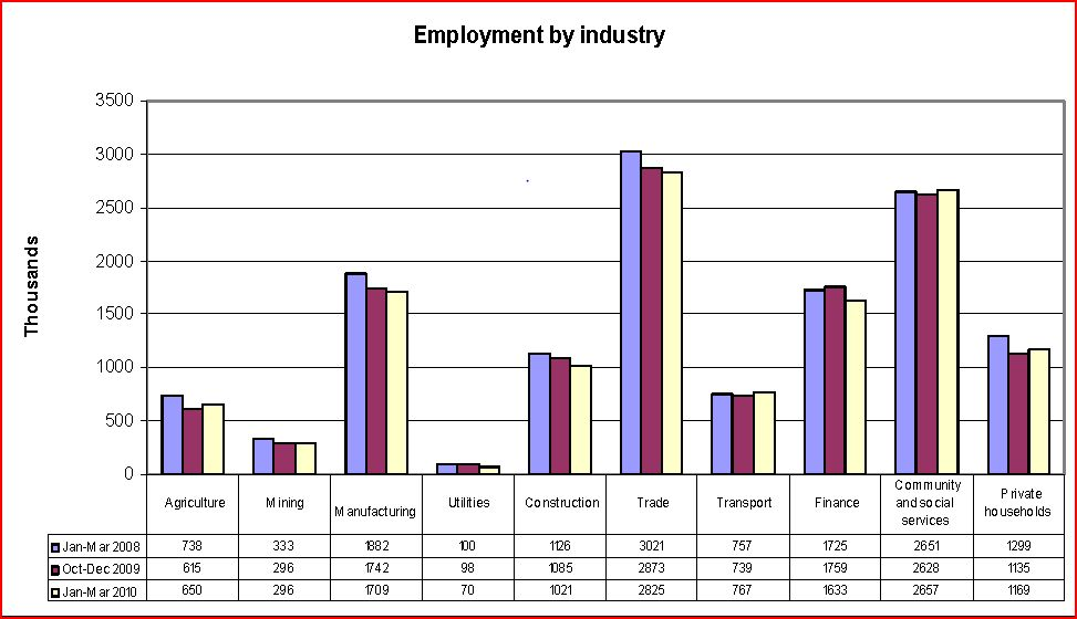 Unemployment growth is a deep systemic threat