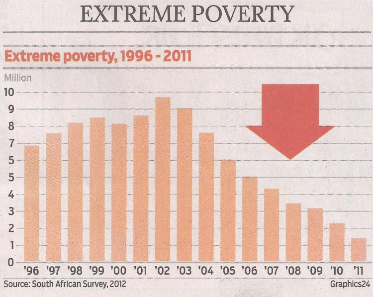Graph above – number of people living on less than $2 a day