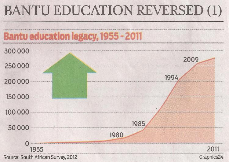 Graph above – the (not so gradual) roll-back of Bantu Education – the number of Blacks passing matric grows more in response to changing economic requirement of the labour force.