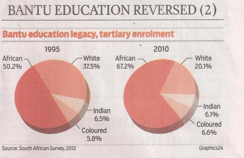 Graph above – enrolment in tertiary education – significant changes but a long way to go. Notice the growth in African share.