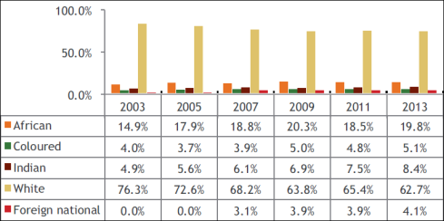 Employment equity reports 2003 - 2013