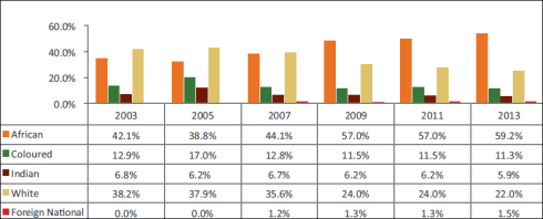 Employment equity report 2003 – 2013
